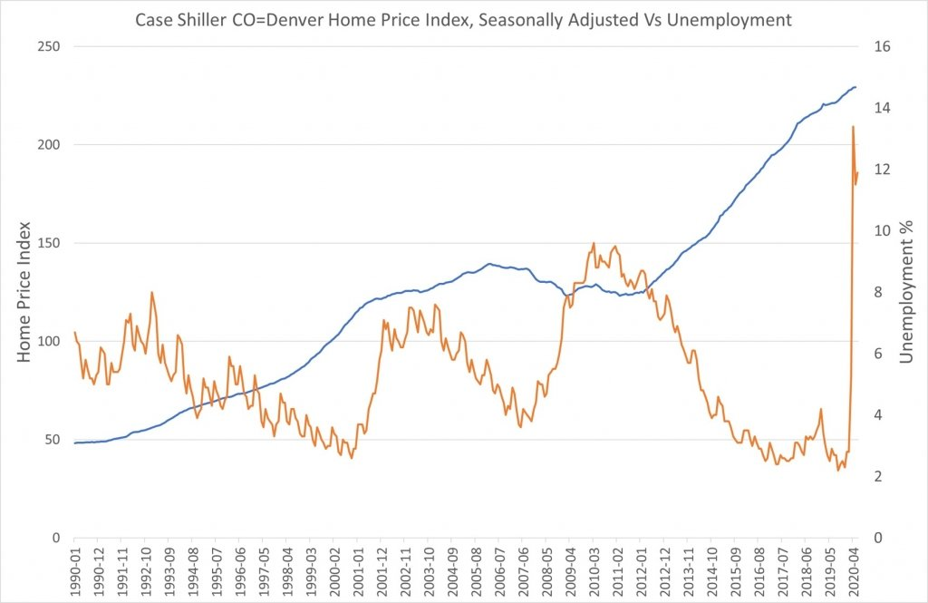 Chart of Denver Home Prices Vs. Unemployment, Effects of Covid-19