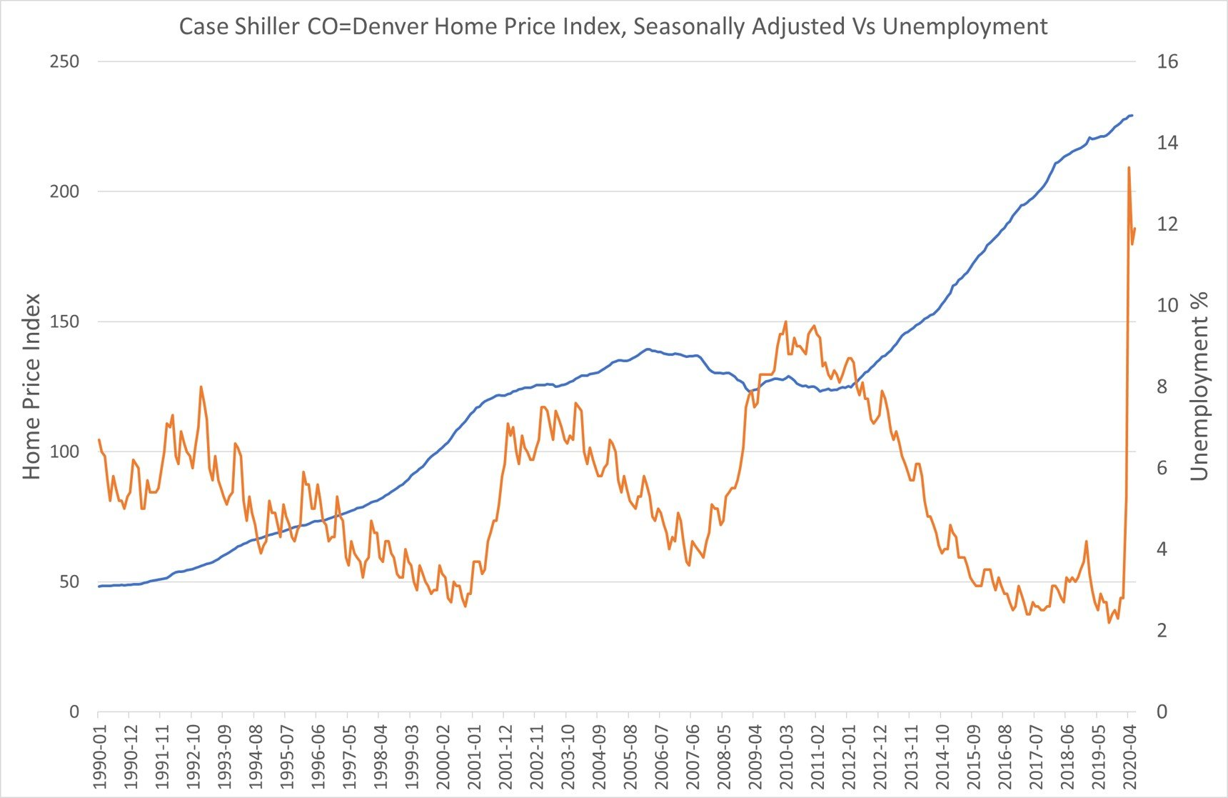 Home Price Index Chart With Unemployment