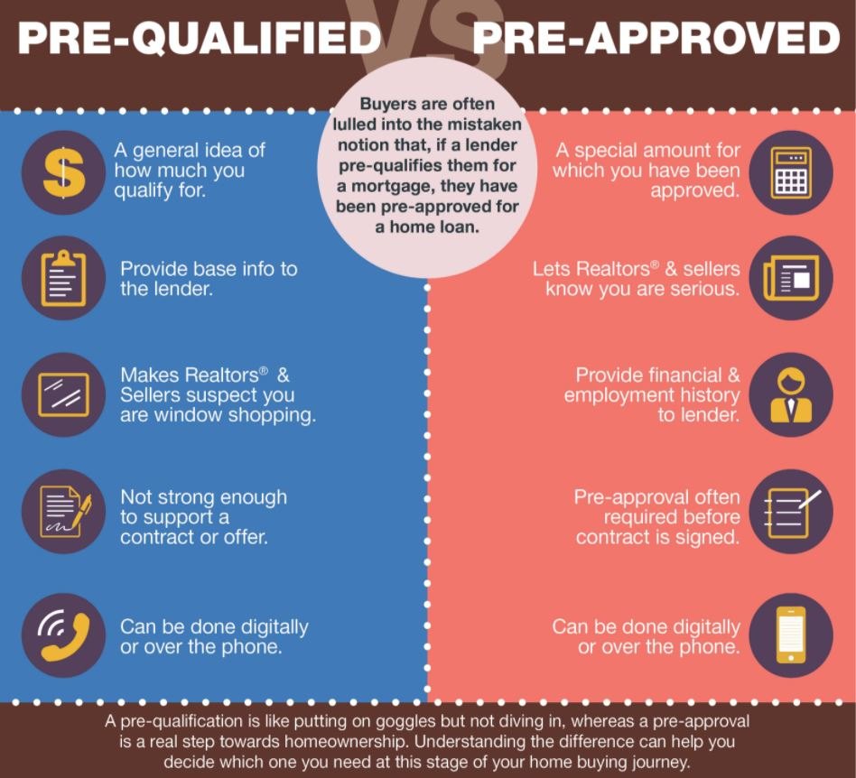 Hot Housing Market Pre-Qualified Versus Pre-Approval Info Graphic
