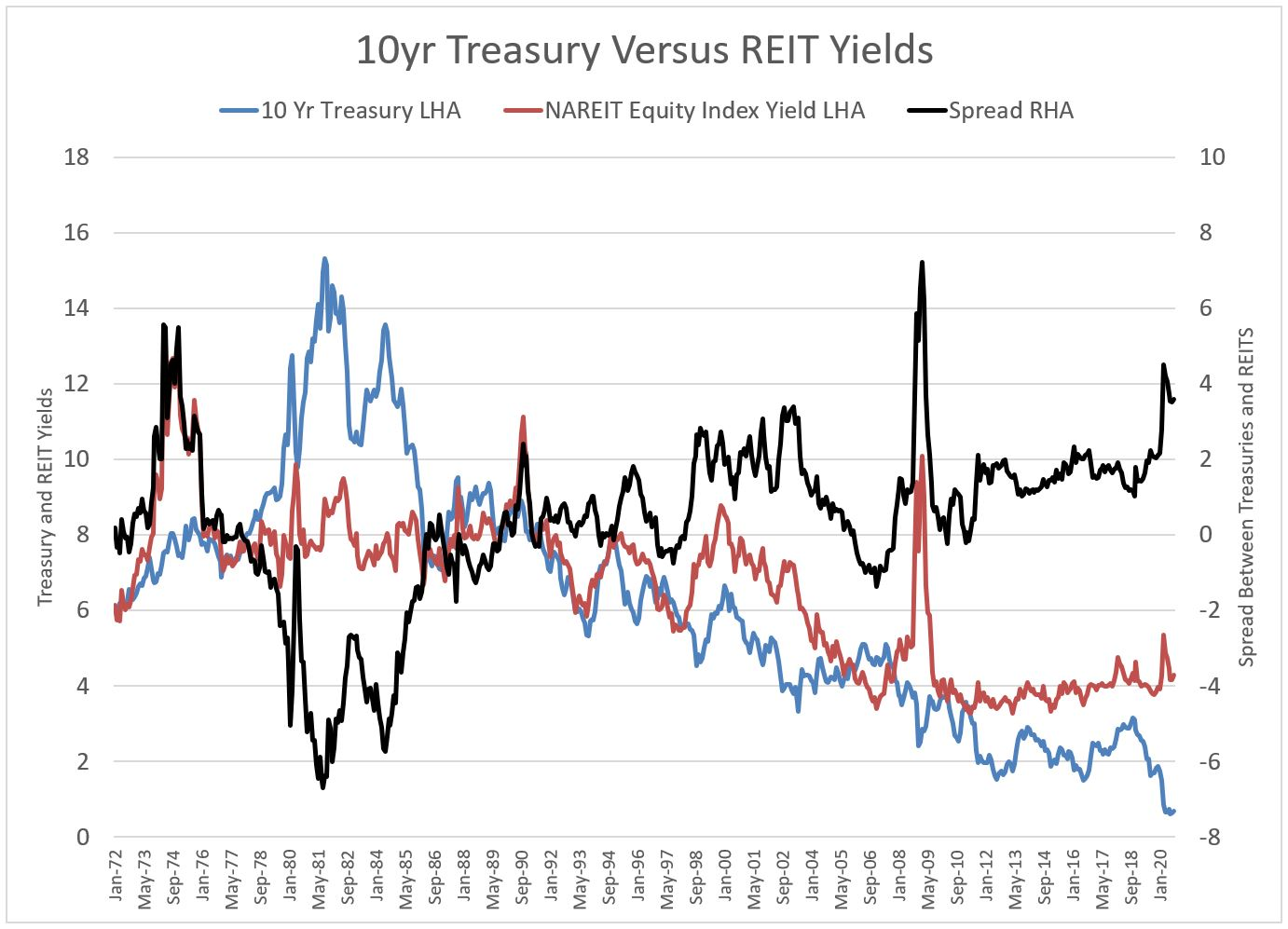 10 Yr Treasury Versus REIT Yields