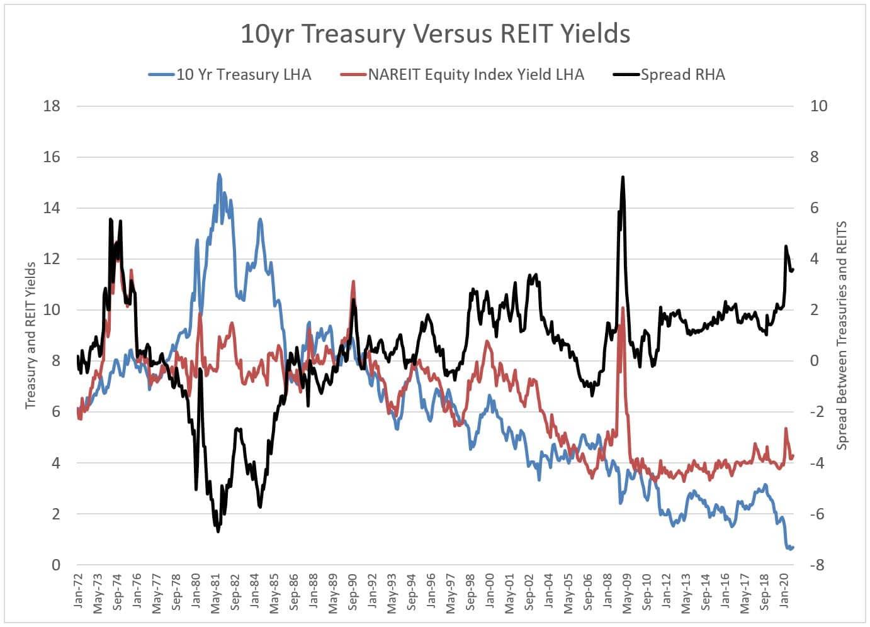 10 Yr Treasury Versus REIT Yields