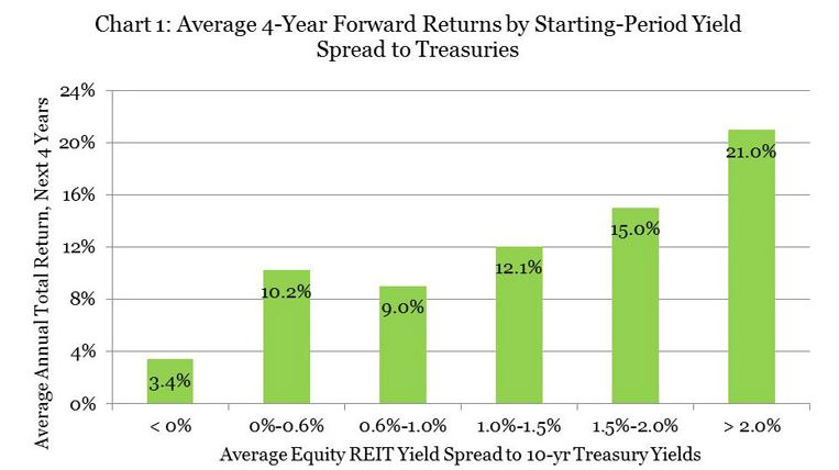 NAREIT Chart on Future Returns Based on Yield Spread
