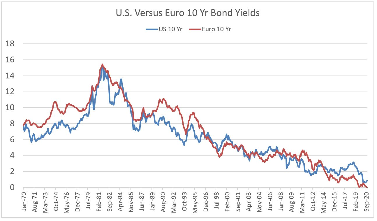 US Versus Euro 10 Yr Bond Yield Chart