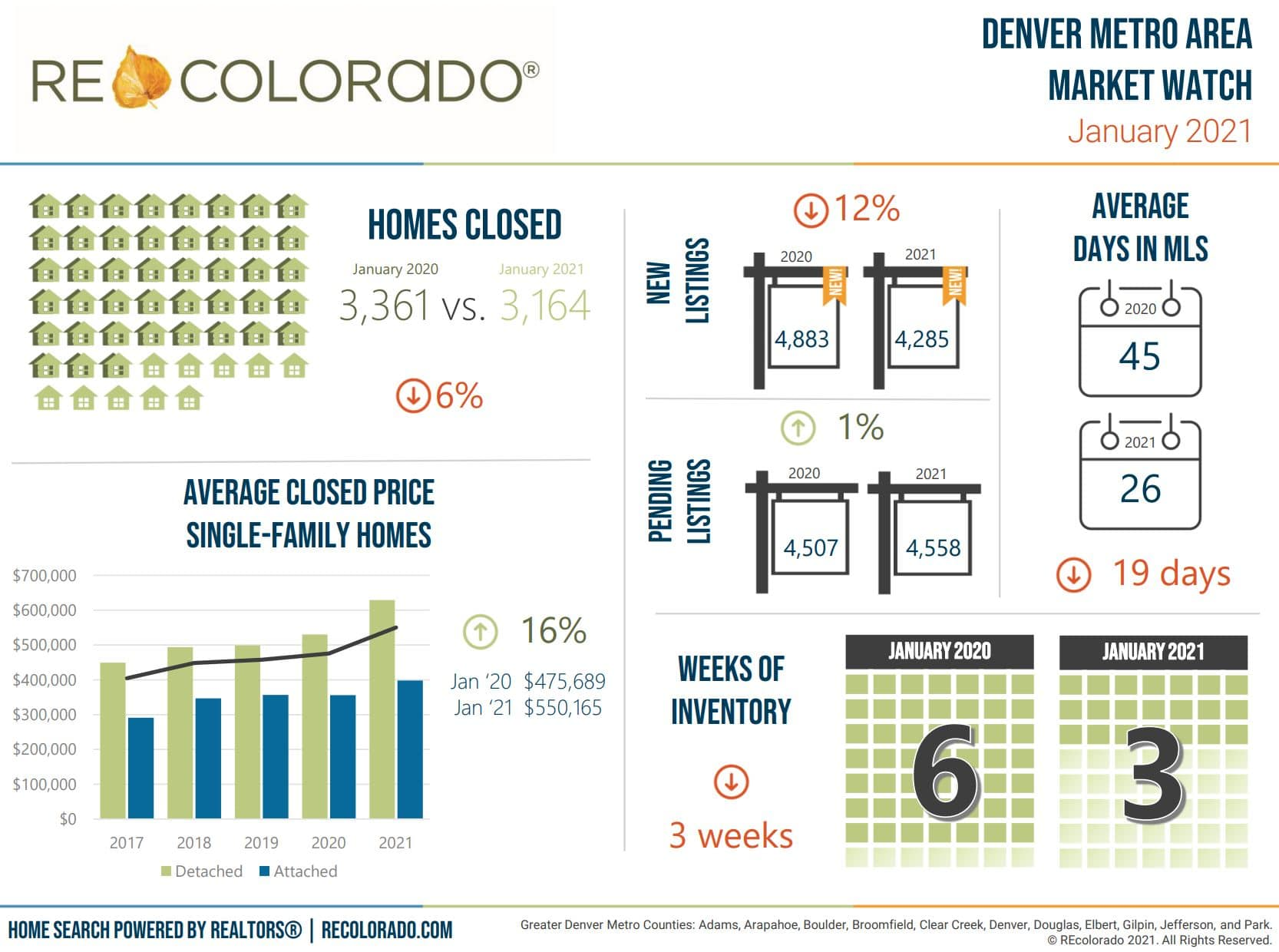 Denver Market Charts From REColorado